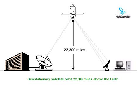 Satellite Signal Latency   Latency Impact   Internet   TV ...