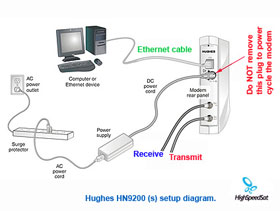 at amp t u verse phone and internet wiring diagram satellite internet wiring diagram hn9200 | hughesnet | broadband satellite | router | dual ... #13