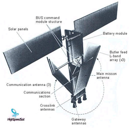 satellite design